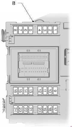Схема предохранителей Ford S-Max и Galaxy (2006-2015)